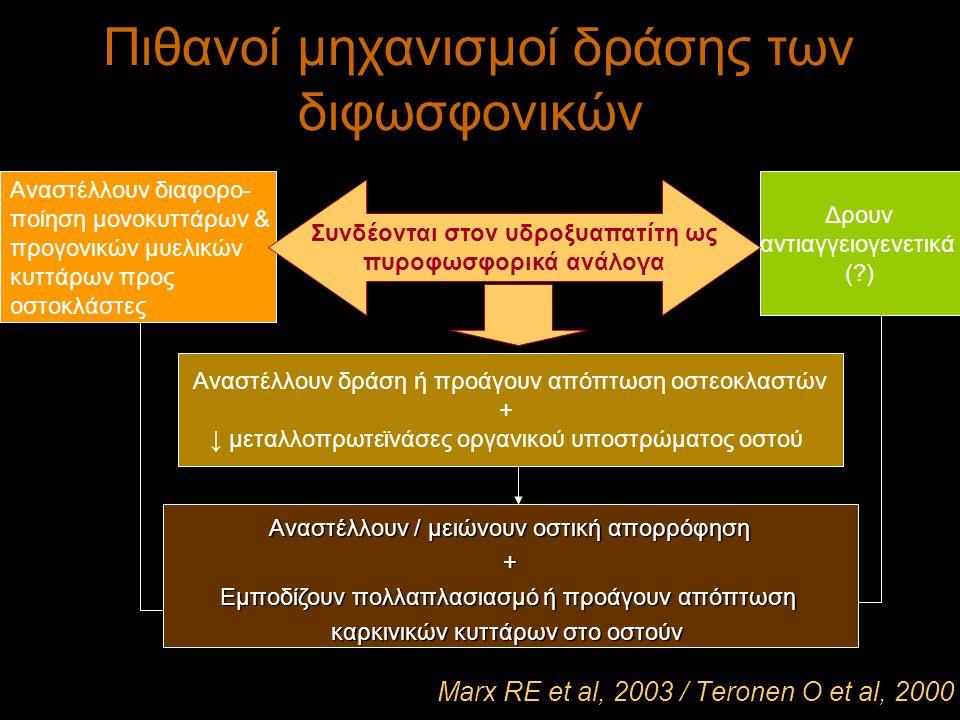 Πιθανοί μηχανισμοί δράσης των διφωσφονικών Αναστέλλουν δράση ή προάγουν απόπτωση οστεοκλαστών + ↓ μεταλλοπρωτεϊνάσες οργανικού υποστρώματος οστού Ανασ