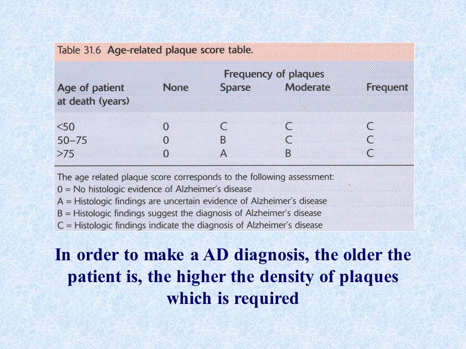 In order to make a AD diagnosis, the older the patient is, the higher the density of plaques which is required