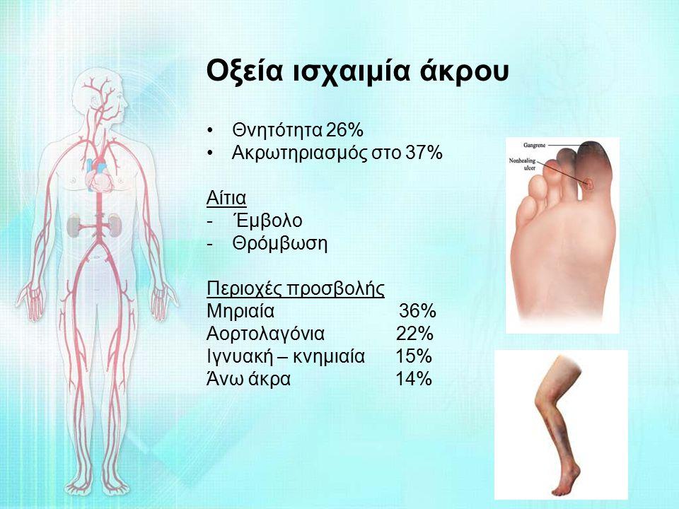 Οξεία ισχαιμία άκρου Θνητότητα 26% Ακρωτηριασμός στο 37% Αίτια - Έμβολο -Θρόμβωση Περιοχές προσβολής Μηριαία 36% Αορτολαγόνια 22% Ιγνυακή – κνημιαία 1