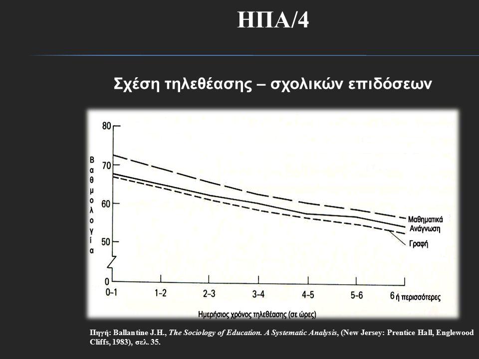 Σχέση τηλεθέασης – σχολικών επιδόσεων Πηγή: Ballantine J.H., The Sociology of Education.