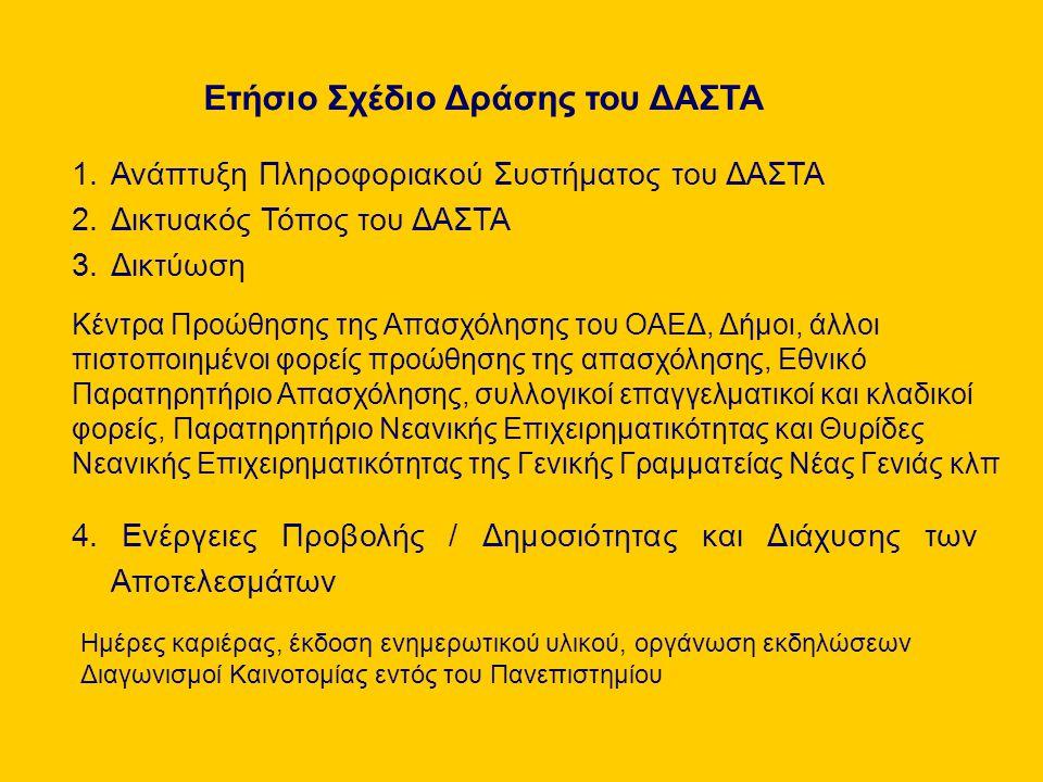 Ετήσιο Σχέδιο Δράσης του ΔΑΣΤΑ 1.Ανάπτυξη Πληροφοριακού Συστήματος του ΔΑΣΤΑ 2.Δικτυακός Τόπος του ΔΑΣΤΑ 3.Δικτύωση Κέντρα Προώθησης της Απασχόλησης του ΟΑΕΔ, Δήμοι, άλλοι πιστοποιημένοι φορείς προώθησης της απασχόλησης, Εθνικό Παρατηρητήριο Απασχόλησης, συλλογικοί επαγγελματικοί και κλαδικοί φορείς, Παρατηρητήριο Νεανικής Επιχειρηματικότητας και Θυρίδες Νεανικής Επιχειρηματικότητας της Γενικής Γραμματείας Νέας Γενιάς κλπ 4.