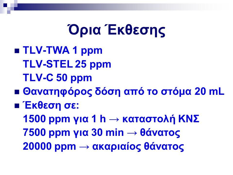 Όρια Έκθεσης TLV-TWA 1 ppm TLV-STEL 25 ppm TLV-C 50 ppm Θανατηφόρος δόση από το στόμα 20 mL Έκθεση σε: 1500 ppm για 1 h → καταστολή ΚΝΣ 7500 ppm για 3