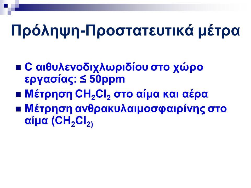 Πρόληψη-Προστατευτικά μέτρα C αιθυλενοδιχλωριδίου στο χώρο εργασίας: ≤ 50ppm Μέτρηση CH 2 Cl 2 στο αίμα και αέρα Μέτρηση ανθρακυλαιμοσφαιρίνης στο αίμ