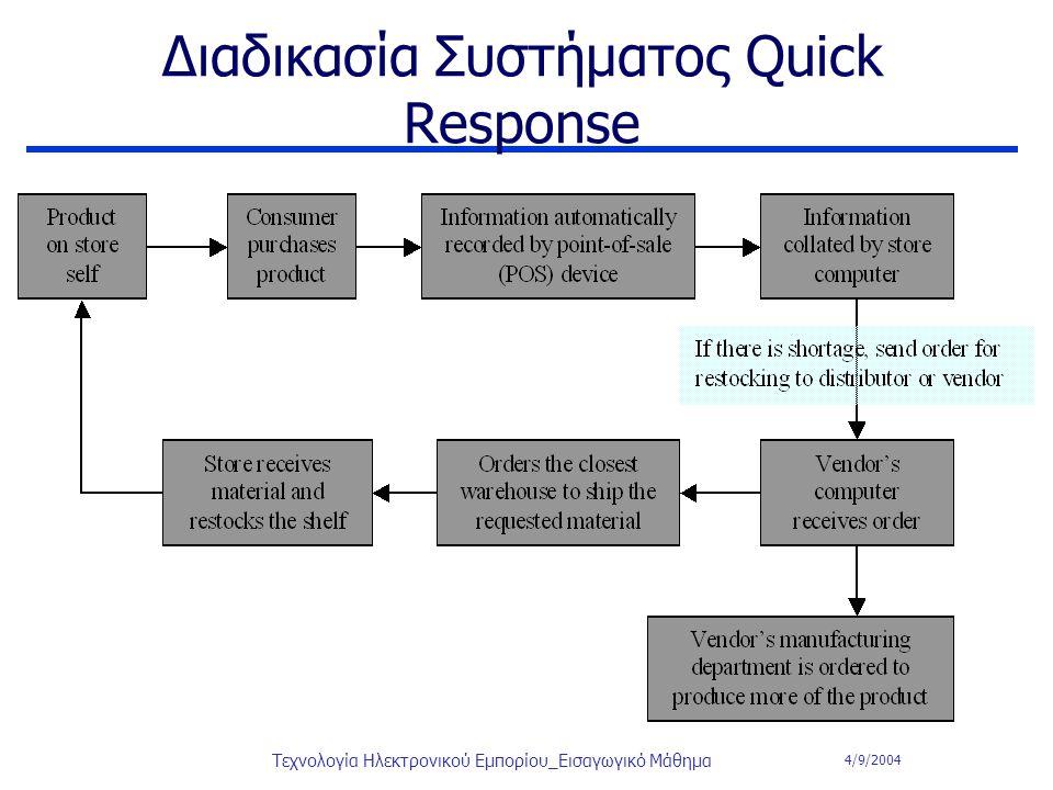 4/9/2004 Τεχνολογία Ηλεκτρονικού Εμπορίου_Εισαγωγικό Μάθημα Διαδικασία Συστήματος Quick Response