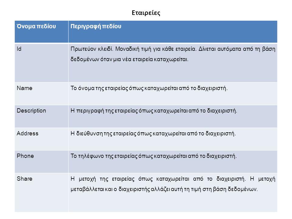 Λειτουργικές Απαιτήσεις του διαχειριστή Διαχείριση Εταιριών Ο διαχειριστής μπορεί να δει τις εταιρίες που είναι καταχωρημένες στο σύστημα επιλέγοντας την επιλογή Companies από το μενού όπως εμφανίζεται στην παρακάτω οθόνη: Εδώ ο διαχειριστής μπορεί να διαγράψει μια εταιρία επιλέγοντας το κουμπί Delete, ή να δημιουργήσει μια νέα επιχείρηση επιλέγοντας το κουμπί New Company.