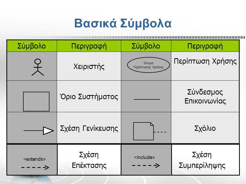Βασικά Σύμβολα ΣύμβολοΠεριγραφήΣύμβολοΠεριγραφή Χειριστής Περίπτωση Χρήσης Όριο Συστήματος Σύνδεσμος Επικοινωνίας Σχέση ΓενίκευσηςΣχόλιο Όνομα Περίπτω