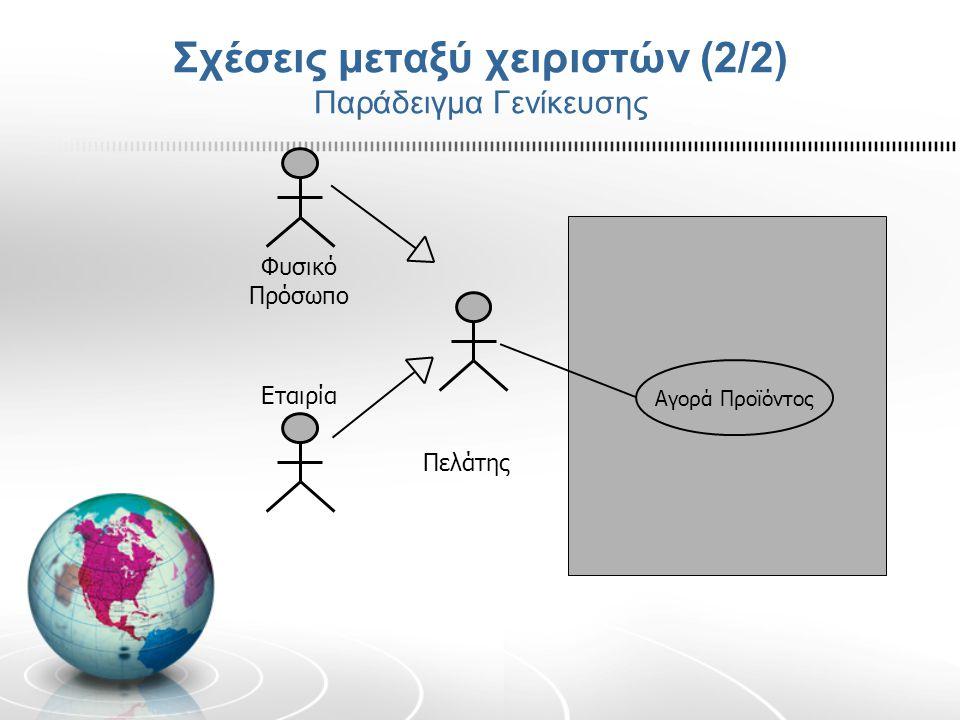 Σχέσεις μεταξύ χειριστών (2/2) Παράδειγμα Γενίκευσης Πελάτης Αγορά Προϊόντος Φυσικό Πρόσωπο Εταιρία