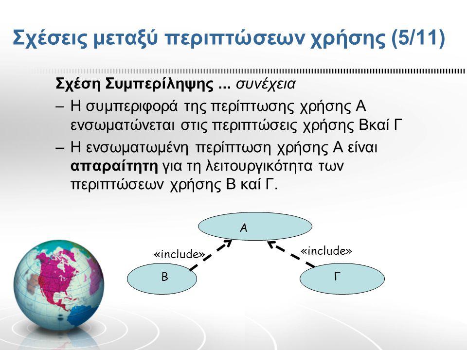 Σχέσεις μεταξύ περιπτώσεων χρήσης (5/11) Σχέση Συμπερίληψης... συνέχεια –Η συμπεριφορά της περίπτωσης χρήσης Α ενσωματώνεται στις περιπτώσεις χρήσης Β