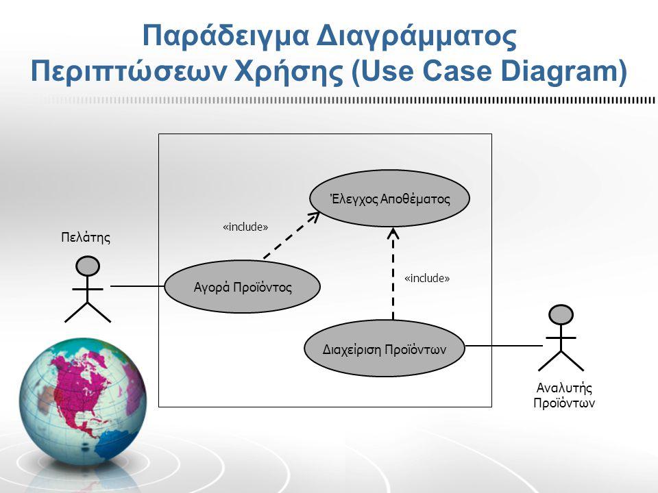 Παράδειγμα Διαγράμματος Περιπτώσεων Χρήσης (Use Case Diagram) Αγορά Προϊόντος Έλεγχος Αποθέματος Διαχείριση Προϊόντων «include » Πελάτης Αναλυτής Προϊ