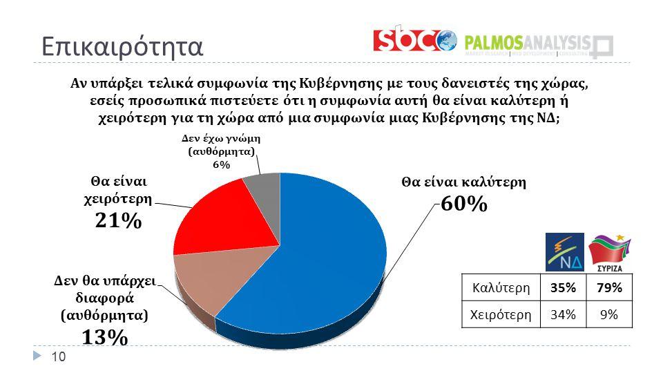 Επικαιρότητα 10 Καλύτερη 35%79% Χειρότερη 34%9%