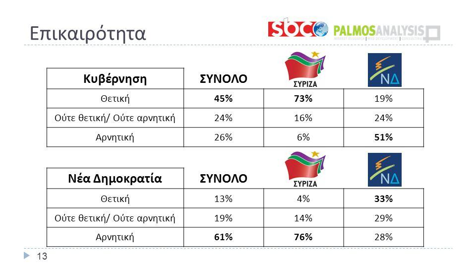 Επικαιρότητα 13 ΚυβέρνησηΣΥΝΟΛΟ Θετική 45%73%19% Ούτε θετική / Ούτε αρνητική 24%16%24% Αρνητική 26%6%51% Νέα ΔημοκρατίαΣΥΝΟΛΟ Θετική 13%4%33% Ούτε θετική / Ούτε αρνητική 19%14%29% Αρνητική 61%76%28%