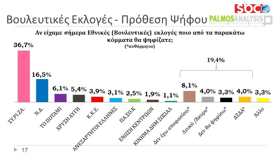 Βουλευτικές Εκλογές - Πρόθεση Ψήφου 17 19,4%