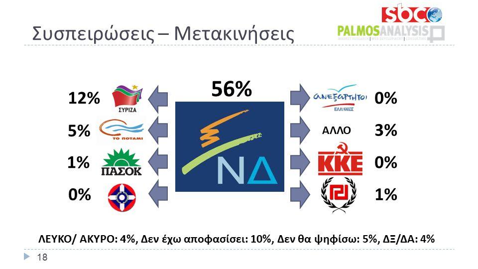 Συσπειρώσεις – Μετακινήσεις 56% 0%0% 3%3% 0% 1% 12% 5%5% 1%1% 0%0% ΑΛΛΟ ΛΕΥΚΟ/ ΑΚΥΡΟ: 4 %, Δεν έχω αποφασίσει: 10%, Δεν θα ψηφίσω: 5%, ΔΞ/ΔΑ: 4% 18