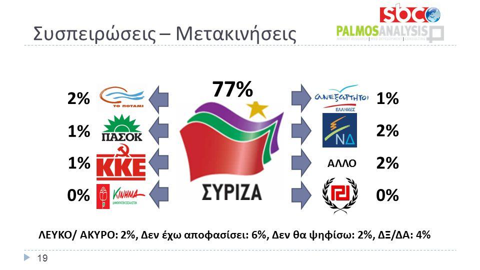 Συσπειρώσεις – Μετακινήσεις 77% 1% 2% 0% 2% 1% 1% 1% 0% ΑΛΛΟ ΛΕΥΚΟ/ ΑΚΥΡΟ: 2%, Δεν έχω αποφασίσει: 6%, Δεν θα ψηφίσω: 2%, ΔΞ/ΔΑ: 4% 19