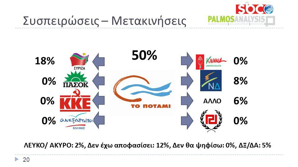 Συσπειρώσεις – Μετακινήσεις 50% 0% 8% 6% 0% 18% 0% ΛΕΥΚΟ/ ΑΚΥΡΟ: 2%, Δεν έχω αποφασίσει: 12%, Δεν θα ψηφίσω: 0%, ΔΞ/ΔΑ: 5% ΑΛΛΟ 20