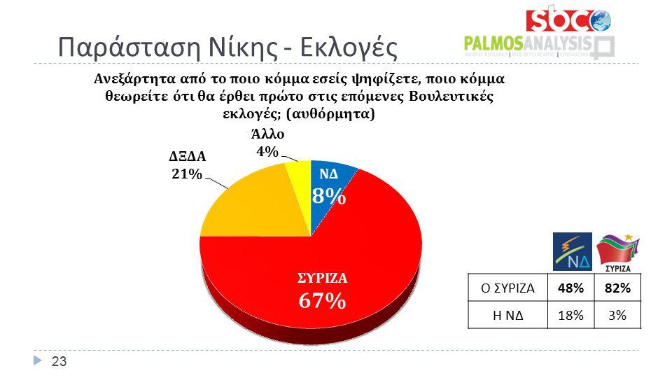Παράσταση Νίκης - Εκλογές 23 Ο ΣΥΡΙΖΑ 48%82% Η ΝΔ 18%3%