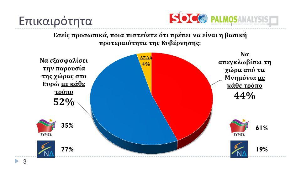 Επικαιρότητα 3 19% 35%35% 77% 61%