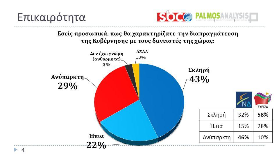 Επικαιρότητα 4 Σκληρή 32%58% Ήπια 15%28% Ανύπαρκτη 46%10%
