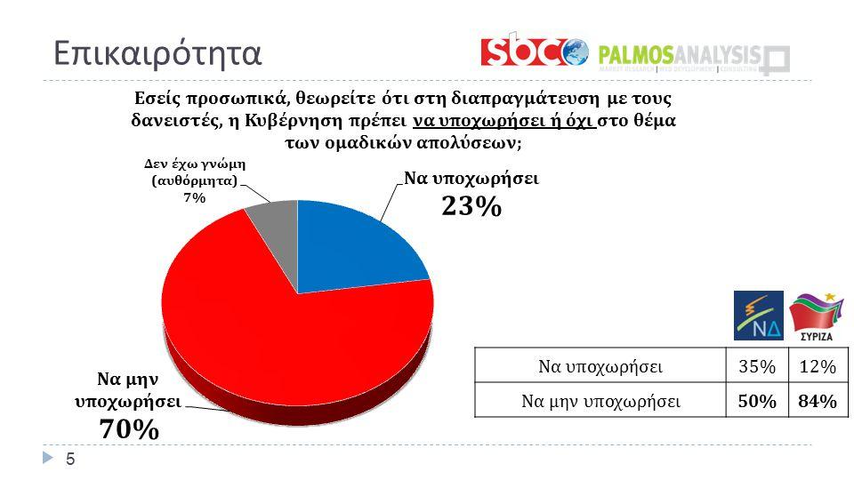 Επικαιρότητα 5 Να υποχωρήσει 35%12% Να μην υποχωρήσει 50%84%
