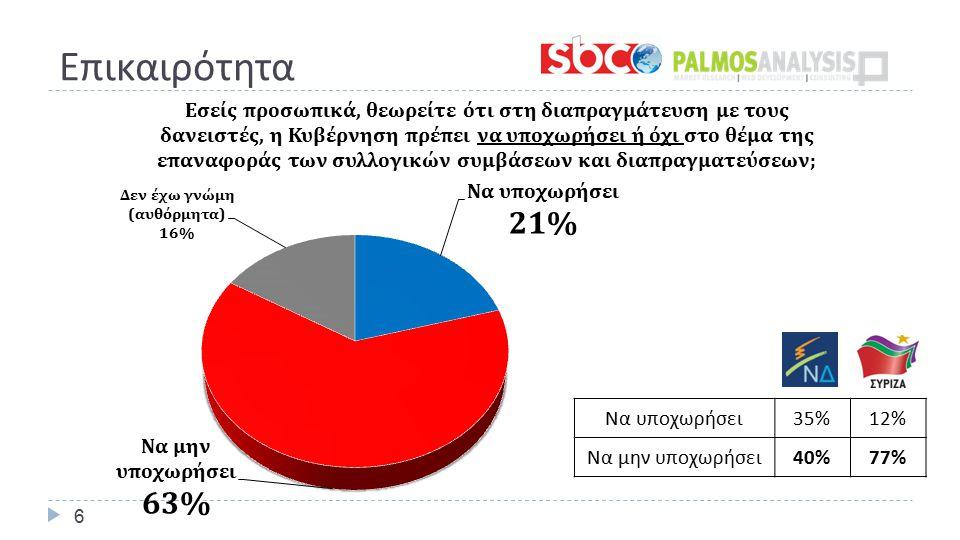 Επικαιρότητα 6 Να υποχωρήσει 35%12% Να μην υποχωρήσει 40%77%