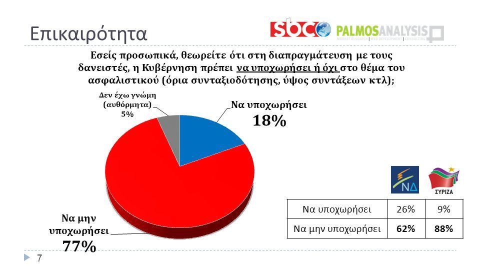 Επικαιρότητα 7 Να υποχωρήσει 26%9% Να μην υποχωρήσει 62%88%