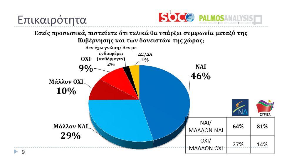9 ΝΑΙ / ΜΑΛΛΟΝ ΝΑΙ 64%81% ΟΧΙ / ΜΑΛΛΟΝ ΟΧΙ 27%14%