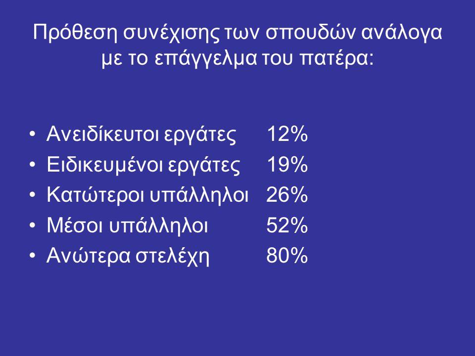 Πρόθεση συνέχισης των σπουδών ανάλογα με το επάγγελμα του πατέρα: Ανειδίκευτοι εργάτες12% Ειδικευμένοι εργάτες19% Κατώτεροι υπάλληλοι26% Μέσοι υπάλληλοι52% Ανώτερα στελέχη80%