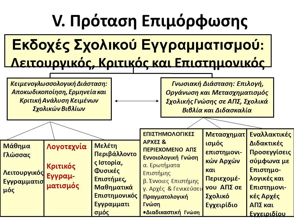 V. Πρόταση Επιμόρφωσης Εκδοχές Σχολικού Εγγραμματισμού : Λειτουργικός, Κριτικός και Επιστημονικός Κειμενογλωσσολογική Διάσταση: Αποκωδικοποίηση, Ερμην