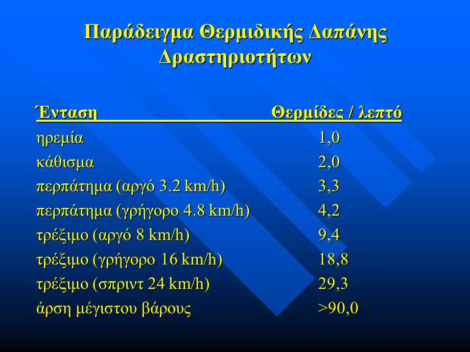 Παράδειγμα Θερμιδικής Δαπάνης Δραστηριοτήτων ΈντασηΘερμίδες / λεπτό ηρεμία1,0 κάθισμα2,0 περπάτημα (αργό 3.2 km/h)3,3 περπάτημα (γρήγορο 4.8 km/h)4,2