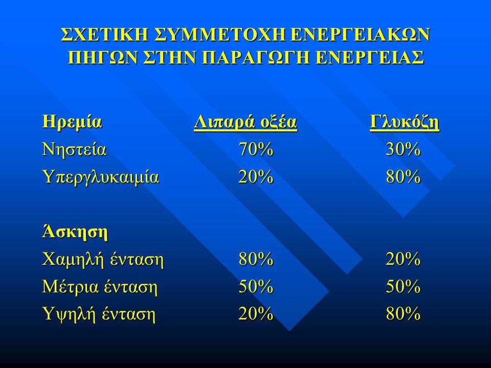 ΣΧΕΤΙΚΗ ΣΥΜΜΕΤΟΧΗ ΕΝΕΡΓΕΙΑΚΩΝ ΠΗΓΩΝ ΣΤΗΝ ΠΑΡΑΓΩΓΗ ΕΝΕΡΓΕΙΑΣ Ηρεμία Λιπαρά οξέα Γλυκόζη Νηστεία70%30% Υπεργλυκαιμία20%80% Άσκηση Χαμηλή ένταση80%20% Μέ