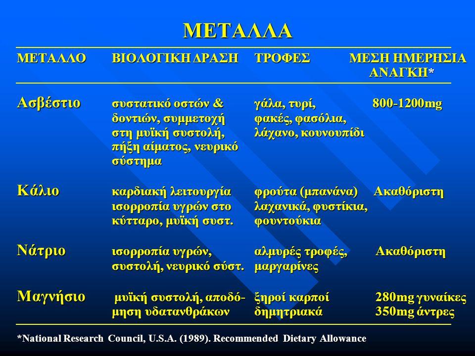 ΜΕΤΑΛΛΑ ΜΕΤΑΛΛΟΒΙΟΛΟΓΙΚΗ ΔΡΑΣΗΤΡΟΦΕΣ ΜΕΣΗ ΗΜΕΡΗΣΙΑ ΑΝΑΓΚΗ* ΑΝΑΓΚΗ* Ασβέστιο συστατικό οστών &γάλα, τυρί, 800-1200mg δοντιών, συμμετοχήφακές, φασόλια,