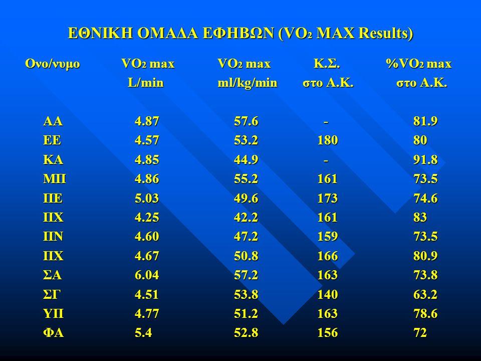 ΕΘΝΙΚΗ ΟΜΑΔΑ ΕΦΗΒΩΝ (VO 2 MAX Results) Ονο/νυμοVO 2 maxVO 2 maxΚ.Σ. %VO 2 max L/minml/kg/min στο Α.Κ. στο Α.Κ. L/minml/kg/min στο Α.Κ. στο Α.Κ. ΑΑ 4.8