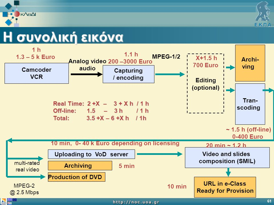 Ε.Κ.Π.Α 61 Η συνολική εικόνα Analog video audio Camcoder VCR Capturing / encoding MPEG-1/2 Editing (optional) Tran- scoding Archiving Production of DVD Uploading to VoD server Video and slides composition (SMIL) URL in e-Class Ready for Provision Archi- ving multi-rated real video MPEG-2 @ 2.5 Mbps 1 h 1.3 – 5 k Euro 1.1 h 200 –3000 Euro X+1.5 h 700 Euro ~ 1.5 h (off-line) 0-400 Euro 20 min ~ 1.2 h 10 min 5 min 10 min, 0- 40 k Euro depending on licensing Real Time: 2 +X – 3 + X h / 1 h Off-line: 1.5 – 3 h / 1 h Total: 3.5 +X – 6 +X h / 1h
