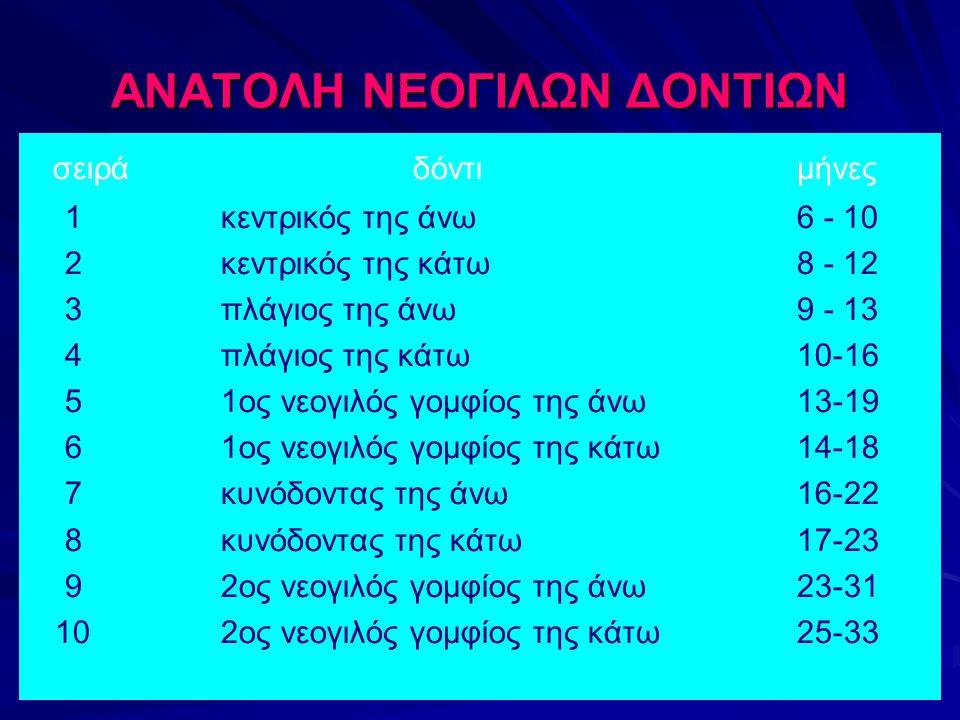 ΑΝΑΤΟΛΗ ΝΕΟΓΙΛΩΝ ΔΟΝΤΙΩΝ σειράδόντιμήνες 1κεντρικός της άνω6 - 10 2κεντρικός της κάτω8 - 12 3πλάγιος της άνω9 - 13 4πλάγιος της κάτω10-16 51ος νεογιλός γομφίος της άνω13-19 6 1ος νεογιλός γομφίος της κάτω14-18 7κυνόδοντας της άνω16-22 8κυνόδοντας της κάτω17-23 92ος νεογιλός γομφίος της άνω23-31 10 2ος νεογιλός γομφίος της κάτω25-33