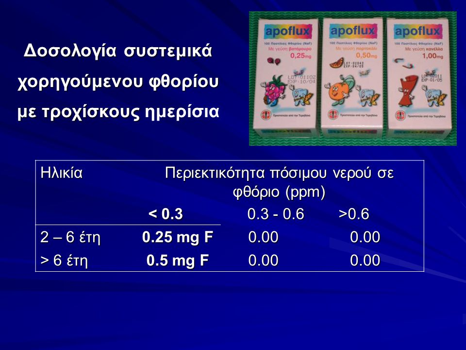 Ηλικία Περιεκτικότητα πόσιμου νερού σε φθόριο (ppm) 0.6 0.6 2 – 6 έτη 0.25 mg F 0.000.00 > 6 έτη 0.5 mg F 0.00 Δοσολογία συστεμικά χορηγούμενου φθορίου με τροχίσκους Δοσολογία συστεμικά χορηγούμενου φθορίου με τροχίσκους ημερίσια