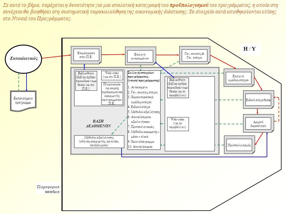 Βιβλιοθήκη (βιβλία/άρθρα/ περιοδικά/νομο θεσία για την Π.Ε.) Web-sites (για την Π.Ε.) Πληροφορία για φορείς σχεδιασμού και εφαρμογής προγραμμάτων Π.Ε.