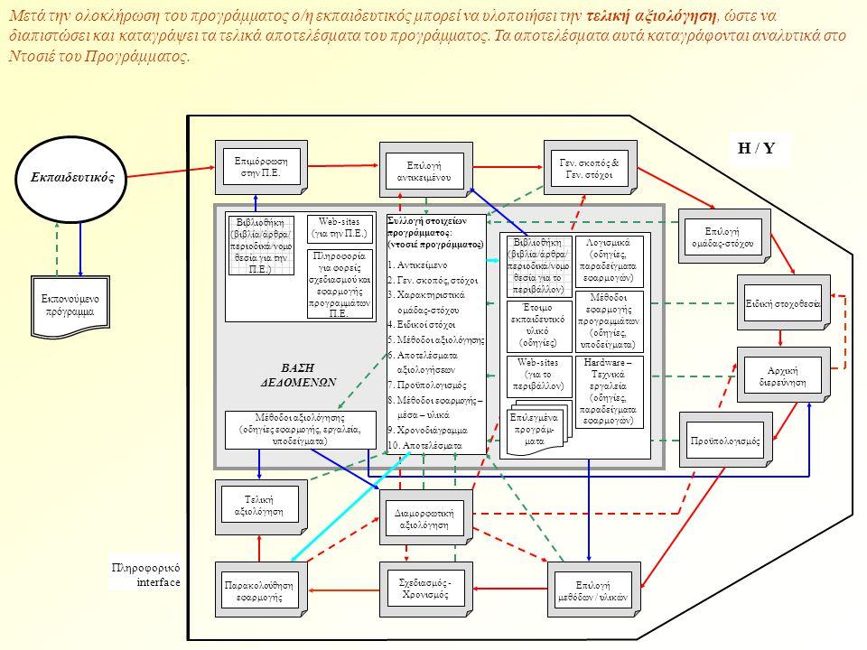 Μετά την ολοκλήρωση του προγράμματος ο/η εκπαιδευτικός μπορεί να υλοποιήσει την τελική αξιολόγηση, ώστε να διαπιστώσει και καταγράψει τα τελικά αποτελέσματα του προγράμματος.