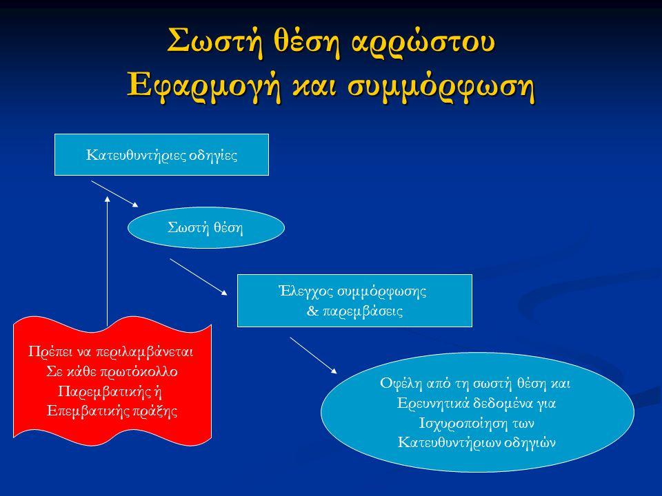 Σωστή θέση αρρώστου Εφαρμογή και συμμόρφωση Κατευθυντήριες οδηγίες Σωστή θέση Έλεγχος συμμόρφωσης & παρεμβάσεις Οφέλη από τη σωστή θέση και Ερευνητικά δεδομένα για Ισχυροποίηση των Κατευθυντήριων οδηγιών Πρέπει να περιλαμβάνεται Σε κάθε πρωτόκολλο Παρεμβατικής ή Επεμβατικής πράξης