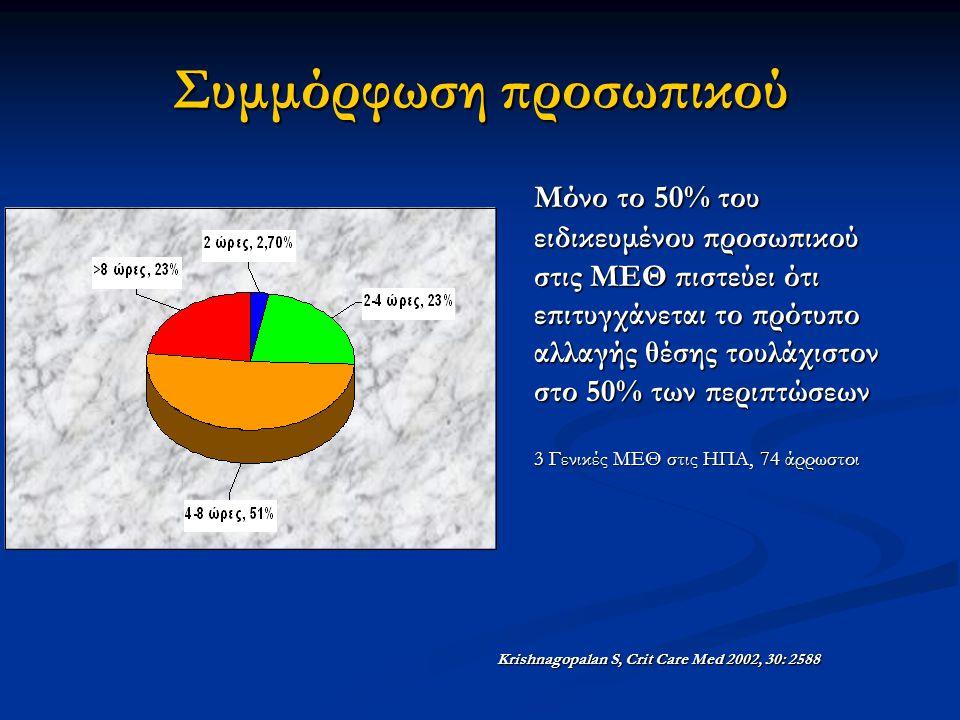 Συμμόρφωση προσωπικού Μόνο το 50% του ειδικευμένου προσωπικού στις ΜΕΘ πιστεύει ότι επιτυγχάνεται το πρότυπο αλλαγής θέσης τουλάχιστον στο 50% των περιπτώσεων 3 Γενικές ΜΕΘ στις ΗΠΑ, 74 άρρωστοι Krishnagopalan S, Crit Care Med 2002, 30: 2588