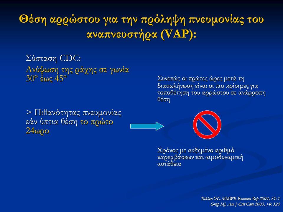 Θέση αρρώστου για την πρόληψη πνευμονίας του αναπνευστήρα (VAP): Σύσταση CDC: Ανύψωση της ράχης σε γωνία 30º έως 45º > Πιθανότητας πνευμονίας εάν ύπτια θέση το πρώτο 24ωρο Συνεπώς οι πρώτες ώρες μετά τη διασωλήνωση είναι οι πιο κρίσιμες για τοποθέτηση του αρρώστου σε ανάρροπη θέση Χρόνος με αυξημένο αριθμό παρεμβάσεων και αιμοδυναμική αστάθεια Tablan OC, MMWR Recomm Rep 2004, 53: 1 Grap MJ, Am J Crit Care 2005, 14: 325