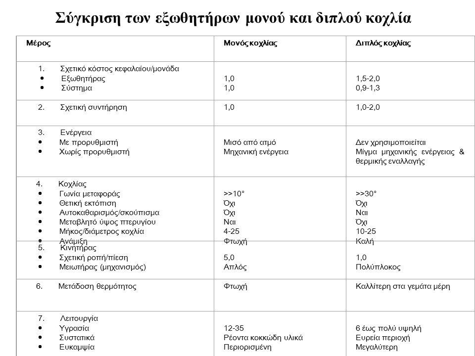 Σύγκριση των εξωθητήρων μονού και διπλού κοχλία ΜέροςΜονός κοχλίαςΔιπλός κοχλίας 1. Σχετικό κόστος κεφαλαίου/μονάδα  Εξωθητήρας  Σύστημα 1,0 1,5-2,0