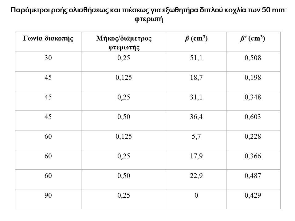 Παράμετροι ροής ολισθήσεως και πιέσεως για εξωθητήρα διπλού κοχλία των 50 mm: φτερωτή Γωνία διακοπήςΜήκος/διάμετρος φτερωτής β (cm 3 )β' (cm 3 ) 300,2