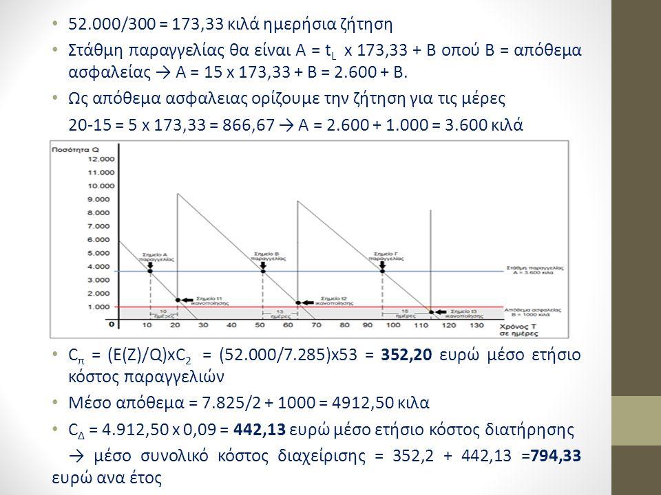 52.000/300 = 173,33 κιλά ημερήσια ζήτηση Στάθμη παραγγελίας θα είναι Α = t L x 173,33 + B οπού Β = απόθεμα ασφαλείας → Α = 15 x 173,33 + B = 2.600 + B