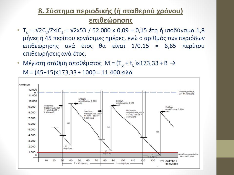 8. Σύστημα περιοδικής (ή σταθερού χρόνου) επιθεώρησης T ο = √2C 2 /ZxIC 1 = √2x53 / 52.000 x 0,09 = 0,15 έτη ή ισοδύναμα 1,8 μήνες ή 45 περίπου εργάσι