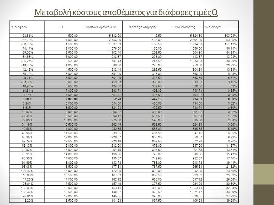 Μεταβολή κόστους αποθέματος για διάφορες τιμές Q % διαφοραQKόστος ΠαραγγελιώνΚόστος διατηρησηςΣυνολικό κοστος% διαφορά -93,61%500,005.512,00112,505.62