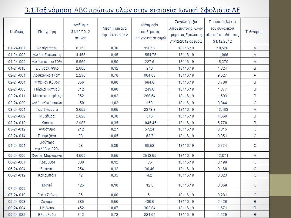 3.2 Δείκτες υπολογισμού αποθεμάτων Αγορές Αναλώσεις Μέσο Απόθεμα Αναλώσεις 3.3 Ημέρες επάρκειας ΚωδικόςΠεριγραφή Μέση Ποσότητα Αναλώσεις 01/01/2012 εως 30/09/2012 Ημέρες Κυκλοφορίας Υπόλοιπο 30/09/2012 Ημέρες Επάρκειας 01-24-001ΑΛΕΥΡΙ Π.
