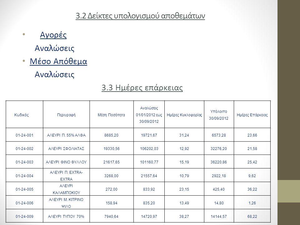 3.2 Δείκτες υπολογισμού αποθεμάτων Αγορές Αναλώσεις Μέσο Απόθεμα Αναλώσεις 3.3 Ημέρες επάρκειας ΚωδικόςΠεριγραφή Μέση Ποσότητα Αναλώσεις 01/01/2012 εω
