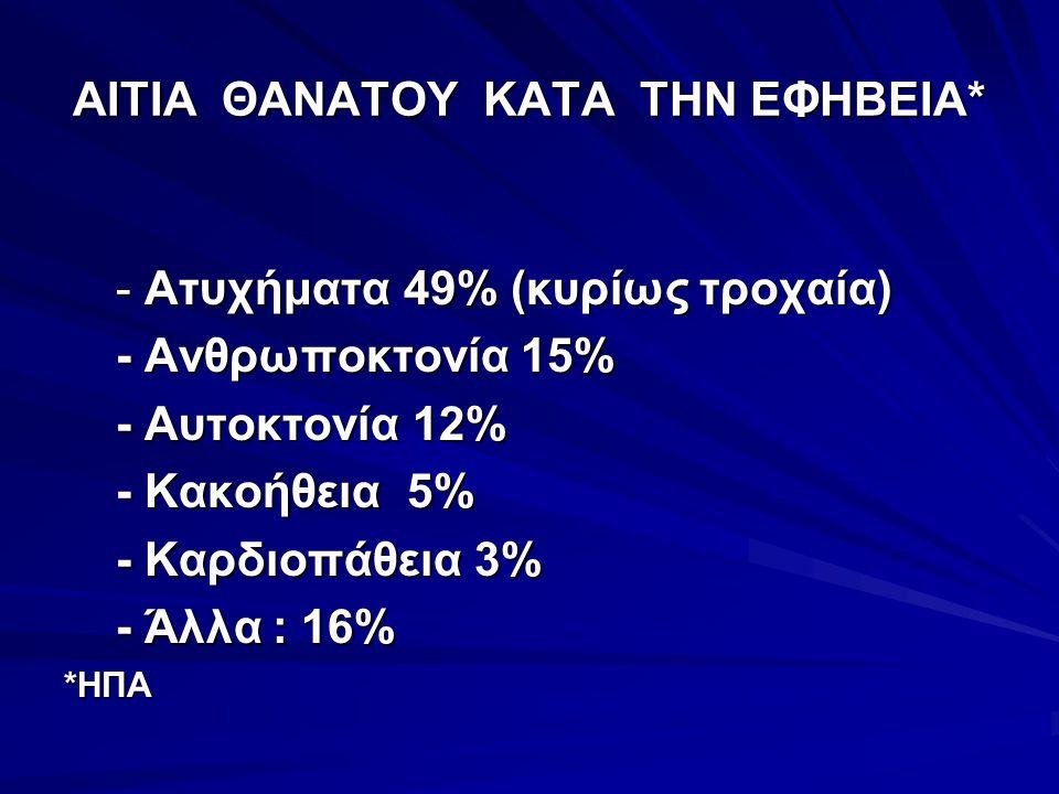 ΑΙΤΙΑ ΘΑΝΑΤΟΥ ΚΑΤΑ ΤΗΝ ΕΦΗΒΕΙΑ* - Ατυχήματα 49% (κυρίως τροχαία) - Ατυχήματα 49% (κυρίως τροχαία) - Ανθρωποκτονία 15% - Ανθρωποκτονία 15% - Αυτοκτονία