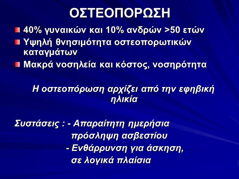 ΟΣΤΕΟΠΟΡΩΣΗ 40% γυναικών και 10% ανδρών >50 ετών Υψηλή θνησιμότητα οστεοπορωτικών καταγμάτων Μακρά νοσηλεία και κόστος, νοσηρότητα Η οστεοπόρωση αρχίζει από την εφηβική ηλικία Η οστεοπόρωση αρχίζει από την εφηβική ηλικία Συστάσεις : - Απαραίτητη ημερήσια πρόσληψη ασβεστίου πρόσληψη ασβεστίου - Ενθάρρυνση για άσκηση, - Ενθάρρυνση για άσκηση, σε λογικά πλαίσια σε λογικά πλαίσια