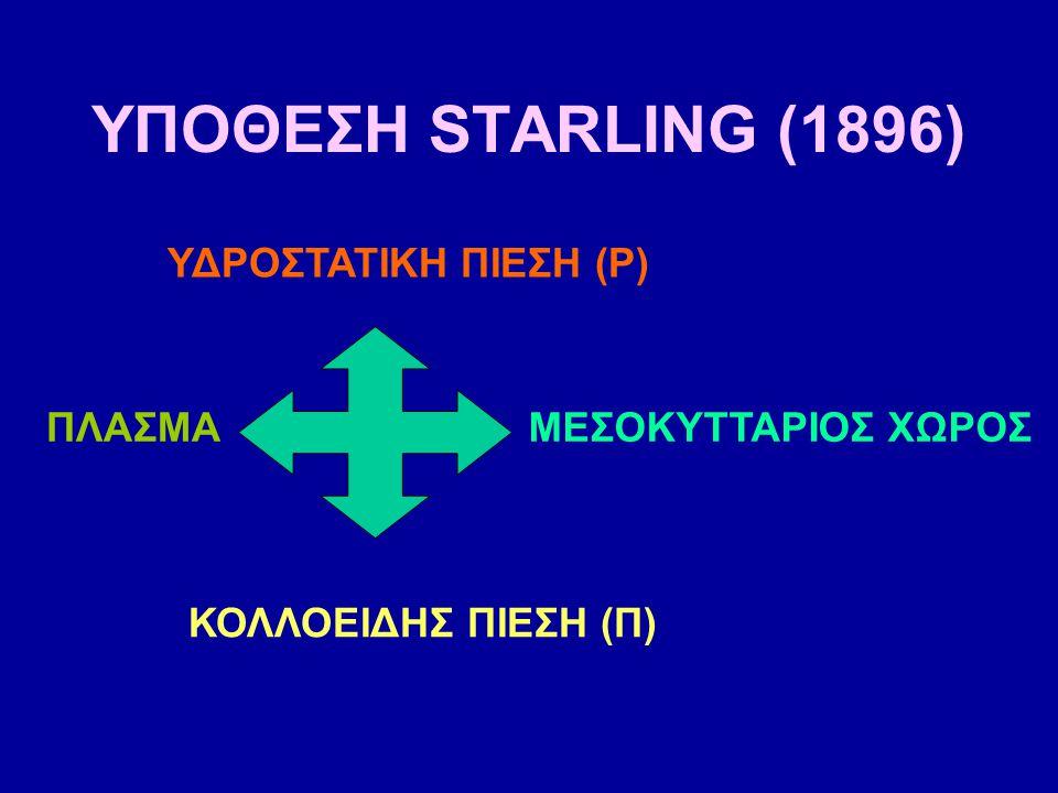 ΥΠΟΘΕΣΗ STARLING (1896) ΥΔΡΟΣΤΑΤΙΚΗ ΠΙΕΣΗ (P) ΚΟΛΛΟΕΙΔΗΣ ΠΙΕΣΗ (Π) ΜΕΣΟΚΥΤΤΑΡΙΟΣ ΧΩΡΟΣΠΛΑΣΜΑ